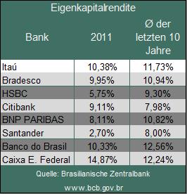 Übersicht zu den Eigenkapitalrenditen brasilianischer Banken