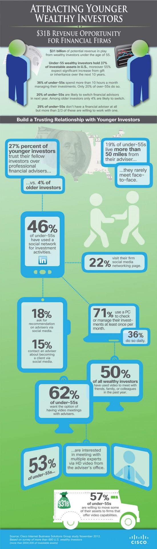 Infografik wie man junge Reiche für das Wealth Management gewinnen kann