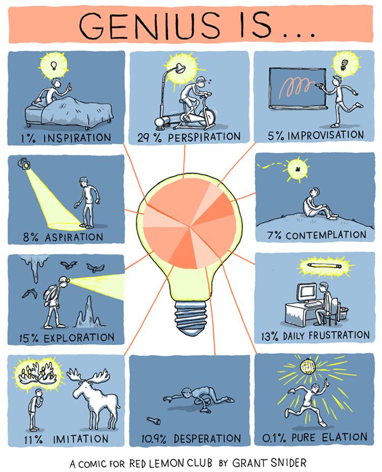 Infografik: Was Genie und Innovation ausmacht