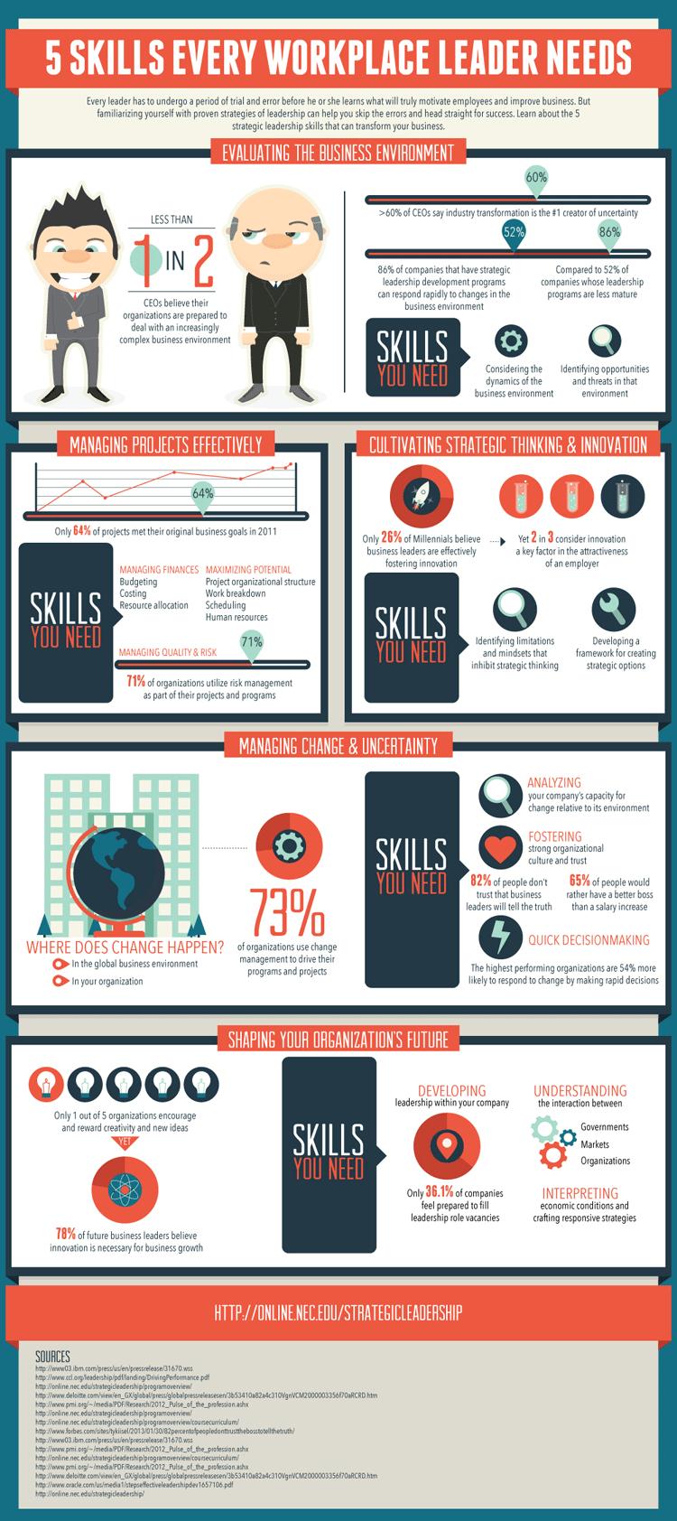 Infografik: Fünf Aufgaben für Führungskräfte