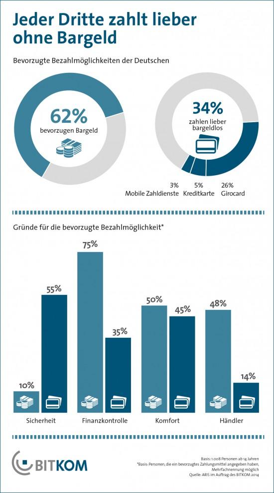 Infografik zu den bevorzugten Bezahlmöglichkeiten und den Gründen aus Konsumentensicht
