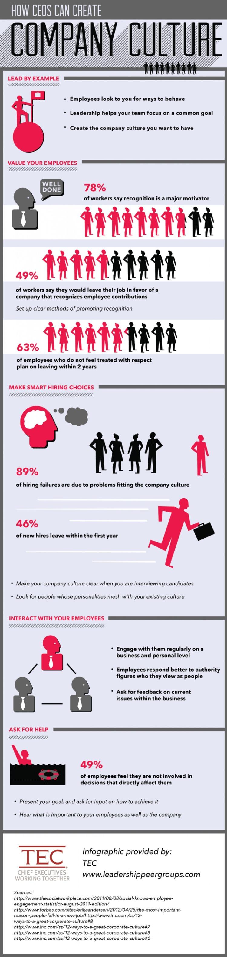 Infografik: Vorgesetzte beeinflussen die Unternehmenskultur