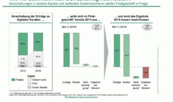 Entwicklung der Ergebnisse Retail Banking Deutschland