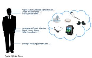 Übersicht zu den Einsatzmöglichkeiten von Wearables