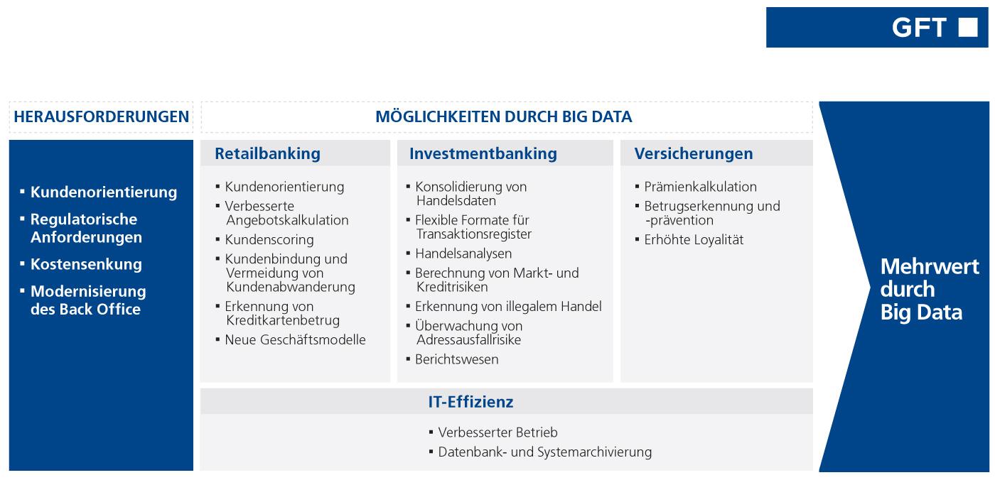 Infografik Big Data in der Finanzdienstleistung