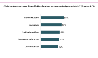 Kundenvertrauen Mobile Payment