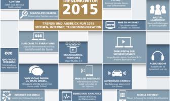 Trendmonitor 2015 Infografik