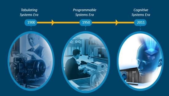 3 Phasen des Einsatzes von IT Systemen