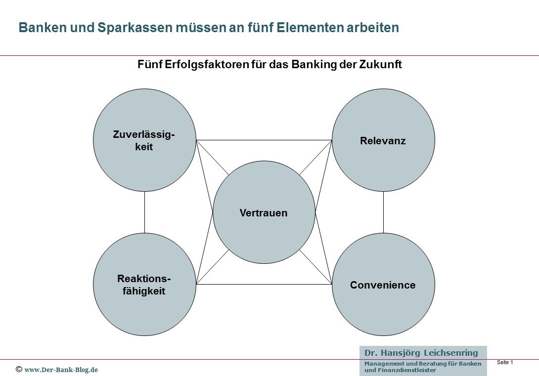 Fünf Erfolgsfaktoren für das Banking der Zukunft