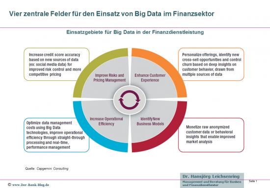 Vier Einsatzgebiete für Big Data in der Finanzdienstleistung