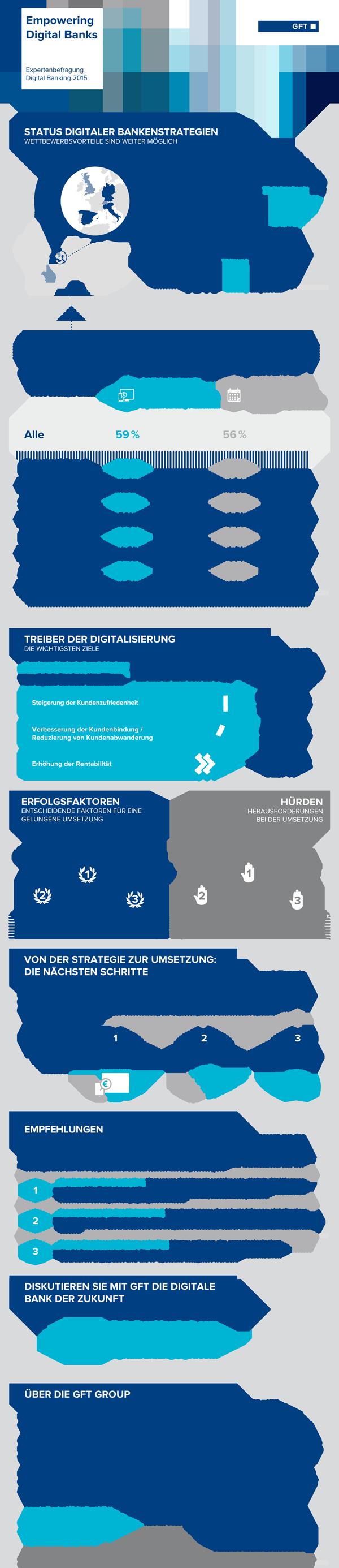 Infografik Expertenbefragung zu Digital Banking