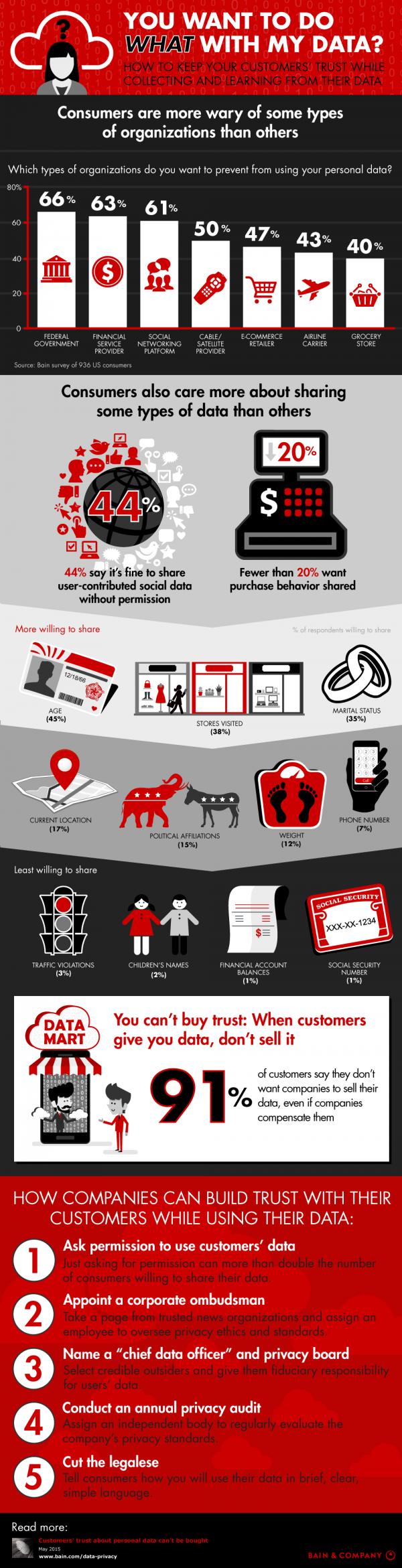 Infografik zum Vertrauen der Kunden bei der Herausgabe persönlicher Daten