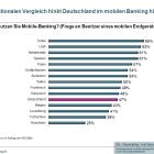 Mobile Banking spaltet die Kunden von Banken und Sparkassen
