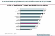 Internationaler Vergleich der Mobile Banking Nutzung