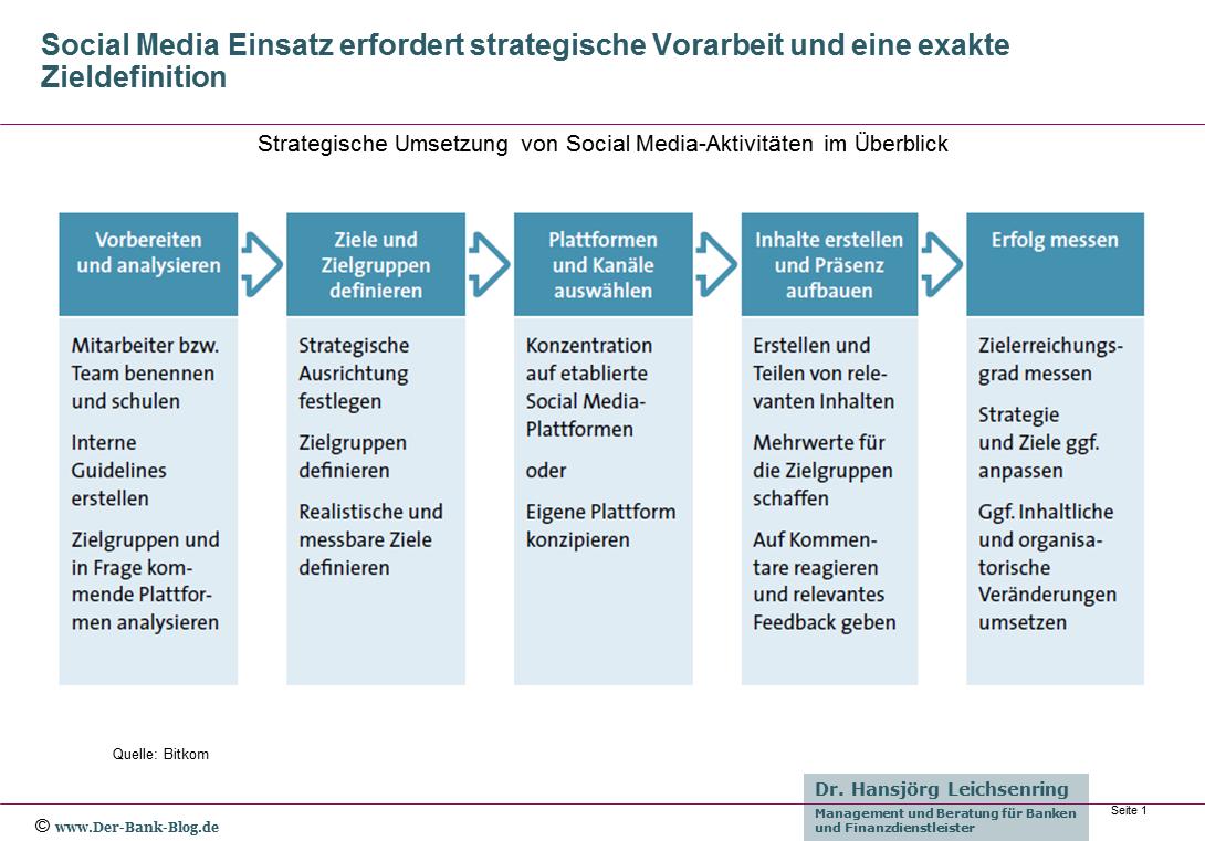 Strategische Umsetzung von Social Media-Aktivitäten im Überblick