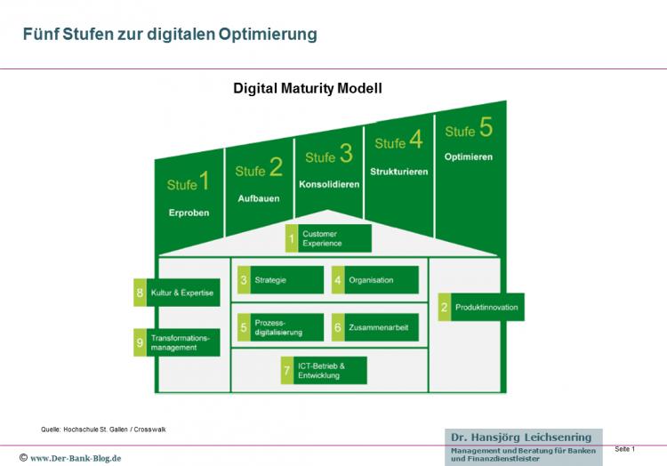 Fünf Stufen der digitalen Optimierung: Das Digital Maturity Konzept