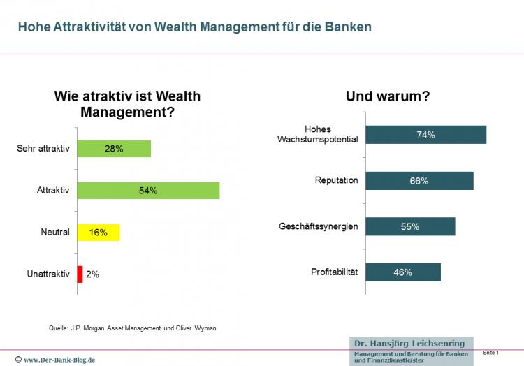 Hohe Attraktivität von Wealth Management