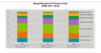 60 Prozent der Deutschen haben bis zu 100 Euro in ihrem Portemonnaie
