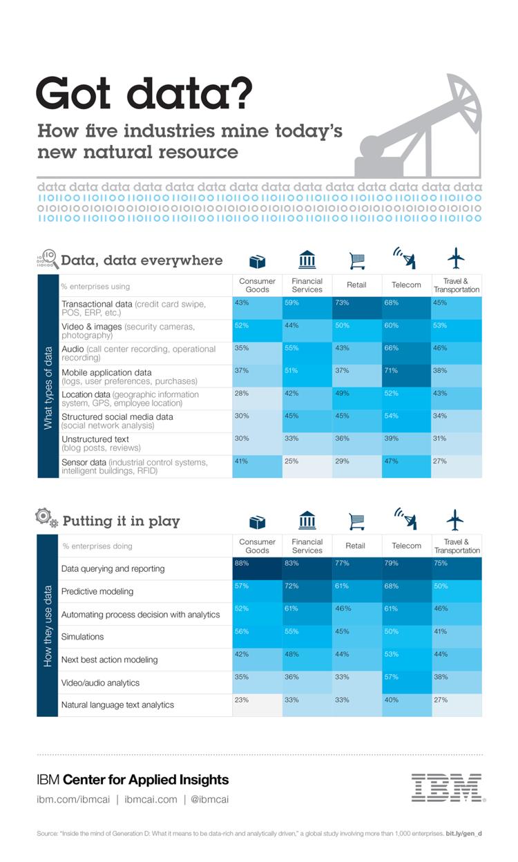 Wie fünf Branchen Big Data nutzen