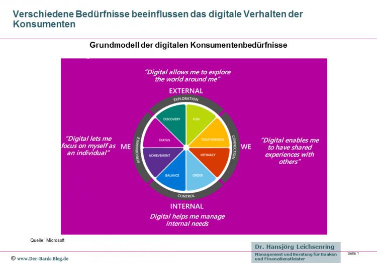 Grundmodell der digitalen Konsumentenbedürfnisse