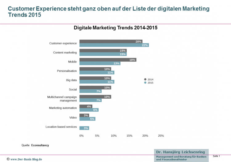 Digitale Marketing Trends im Vergleich 2014-2015