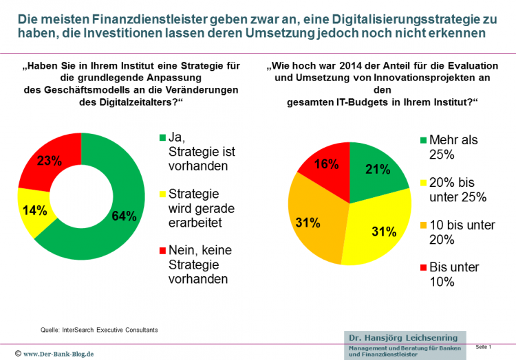 Digitalisierungs-Strategie und IT Investitionen im Finanzsektor