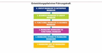 Sechs Stufen Modell der Entwicklung zur Führungskraft