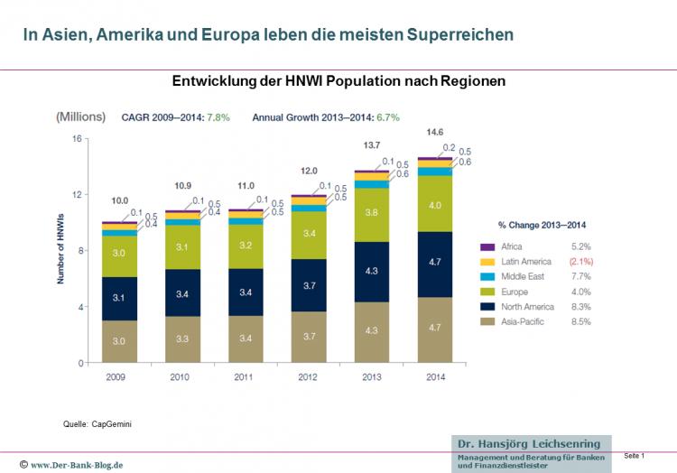 In Asien, Amerika und Europa leben die meisten Superreichen