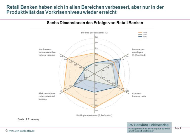 Sechs Dimensionen des Erfolgs von Retail Banken