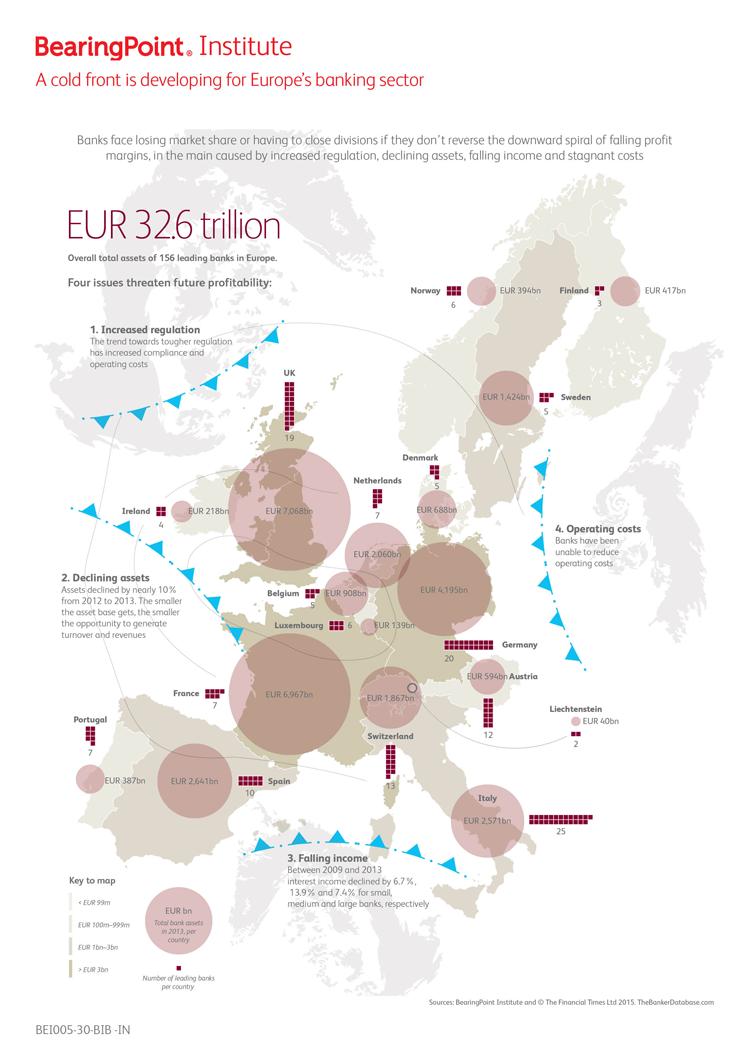 Vier zentrale Entwicklungen gefährden Europas Banken