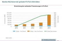 Entwicklung der weltweiten Investitionen in FinTech Unternehmen