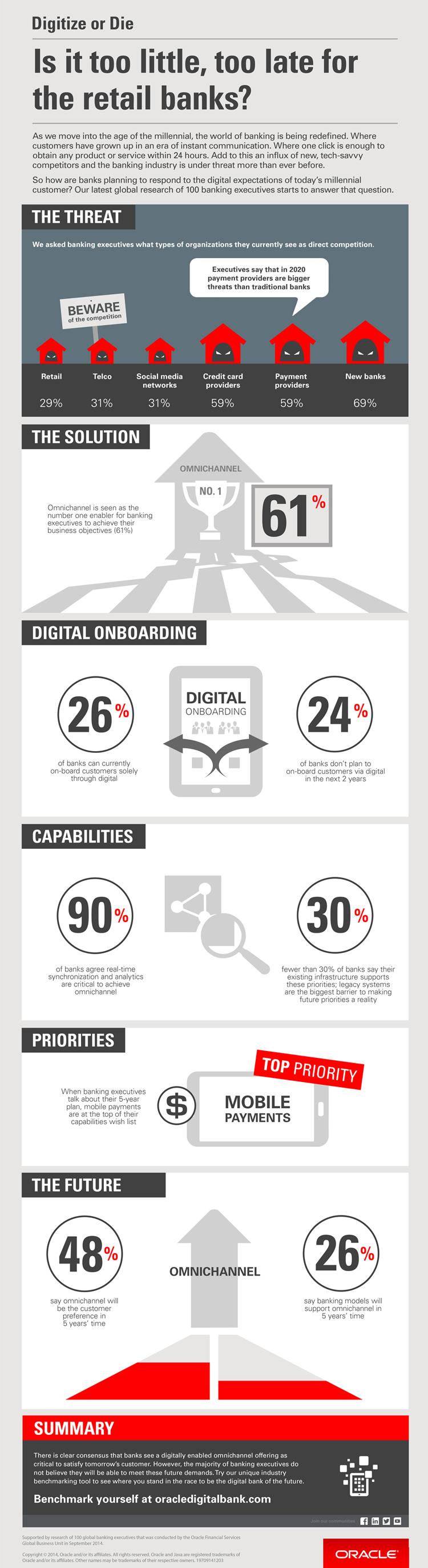 Infografik zur digitalen Veränderung für Banken und Sparkassen