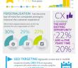 Infografik mit den digitalen Marketing Trends des Jahres 2015