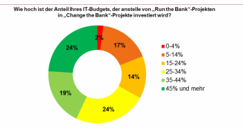 Übersicht zu den IT Investitionen in Banken