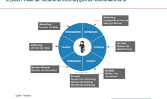 Eine Customer Journey bietet zahlreiche Ansätze für mobilen Kundenservice