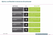 Mythos und Realität im deutschen Einzelhandel