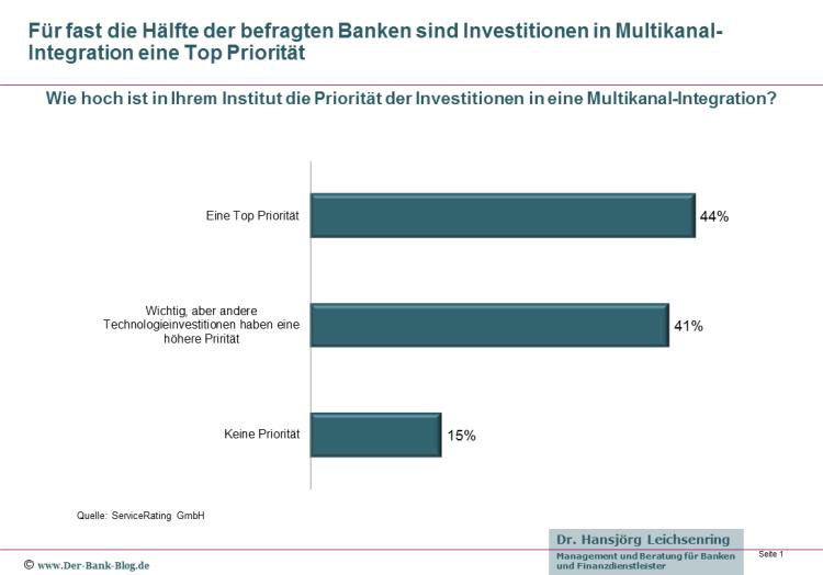 Priorität der Investitionen in eine Multikanal-Integration