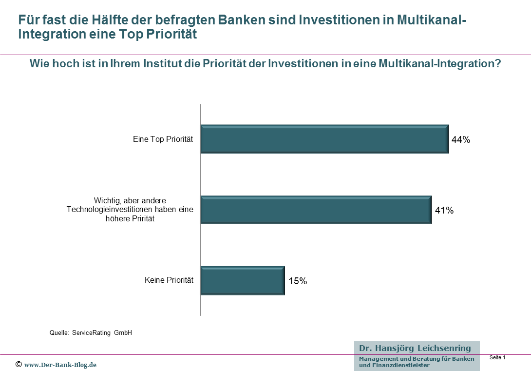 Priorität der Investitionen in eine Multikanal-Integration