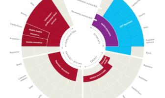Ansatzpunkte für eine Zusammenarbeit zwischen Banken und Telcos
