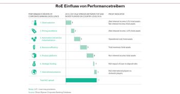 RoE Einfluss von Performancetreibern im Firmenkundengeschäft