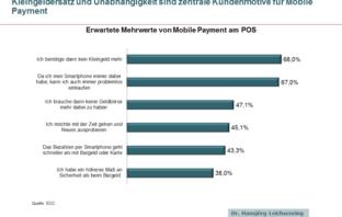 Erwartete Mehrwerte von Mobile Payment am POS aus Konsumentensicht