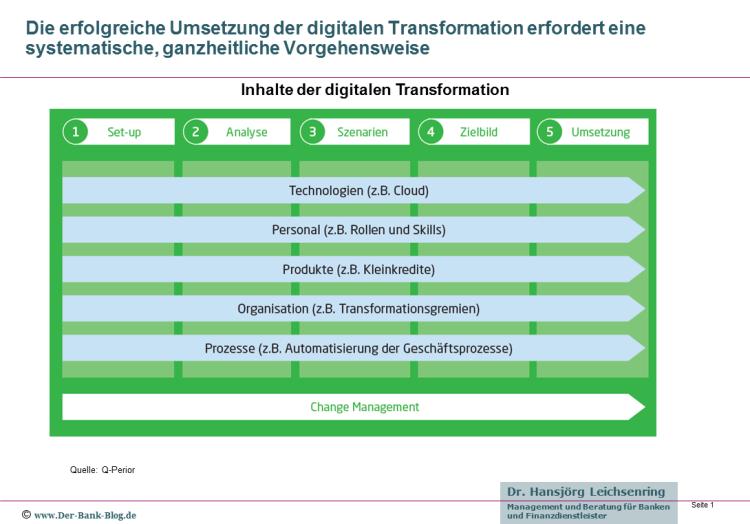 Inhalte der digitalen Transformation in der Finanzdienstleistung