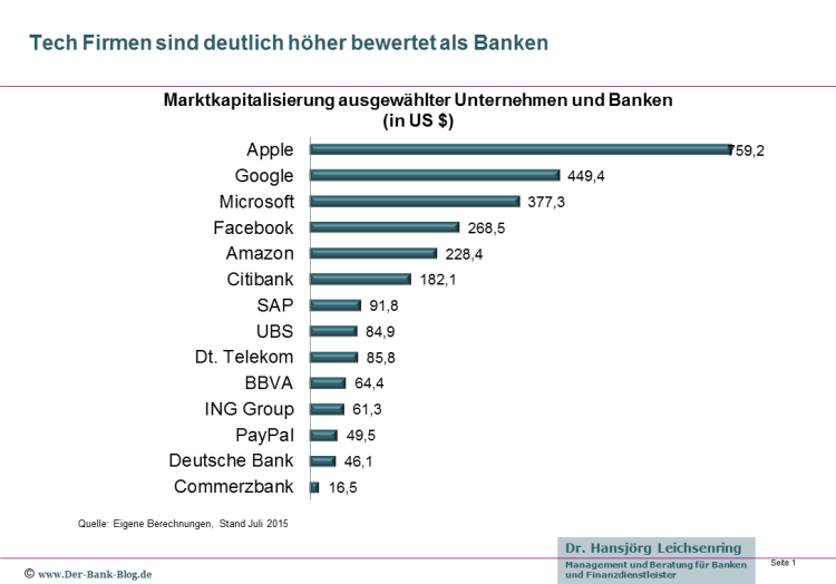 Ein Vergleich der Marktkapitalisierung von Banken mit digitalen Tech-Unternehmen