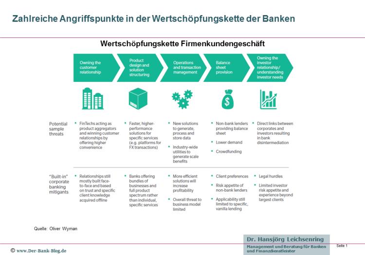 Überblick zur Wertschöpfungskette im Firmenkundengeschäft der Banken
