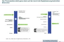 Bedrohung von Branchen durch die Digitalisierung