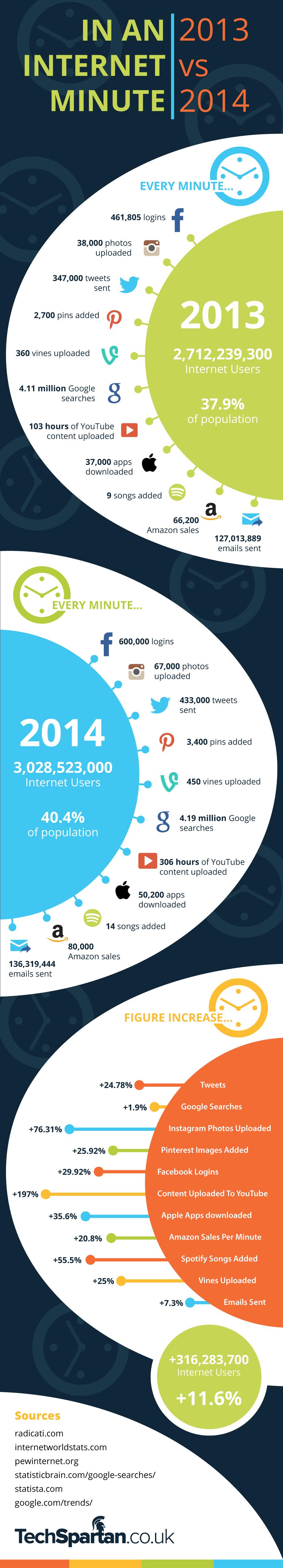 Infografik: Eine Minute im Internet – 2013 – 2014 im Vergleich