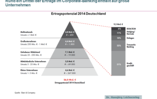 Hohes Ertragspotenzial für Corporate Banking in Deutschland