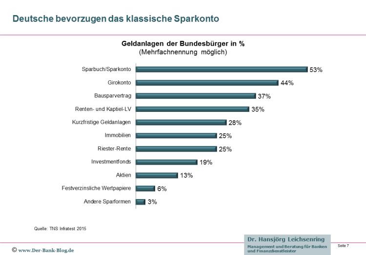 Sparbuch domminiert die Geldanlage der Deutschen in 2015