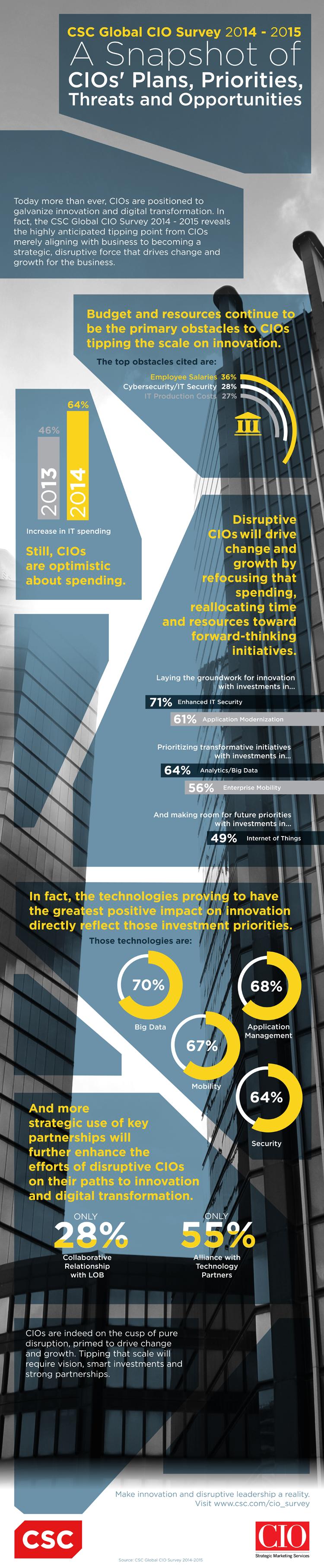 Infografik zu den globalen Prioritäten im Bereich IT