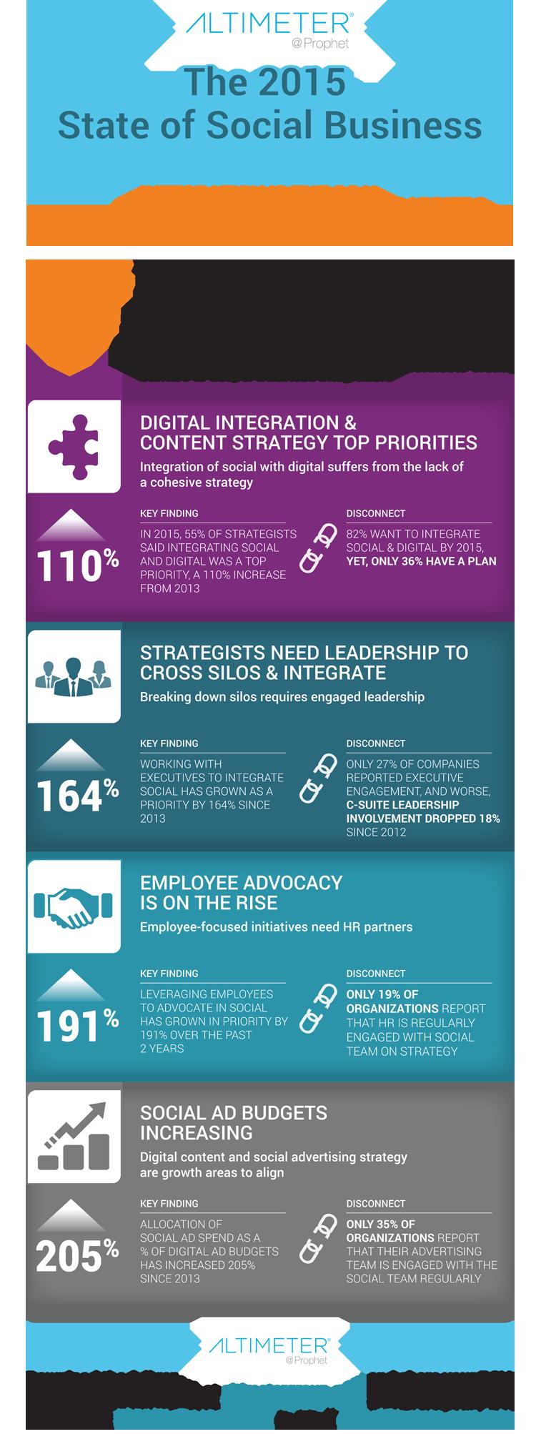 Infografik zum Stand der Integration von Social Media in Unternehmen